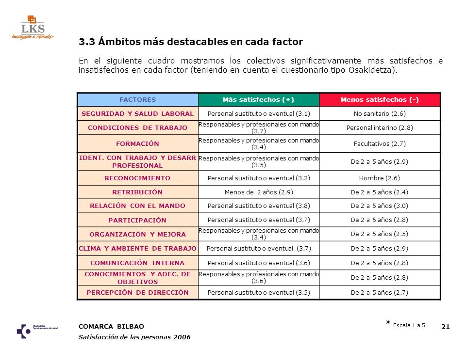 COMARCA BILBAO Satisfacción de las personas 2006 21 FACTORESMás satisfechos (+)Menos satisfechos (-) SEGURIDAD Y SALUD LABORAL Personal sustituto o eventual (3.1)No sanitario (2.6) CONDICIONES DE TRABAJO Responsables y profesionales con mando (3.7) Personal interino (2.8) FORMACIÓN Responsables y profesionales con mando (3.4) Facultativos (2.7) IDENT.