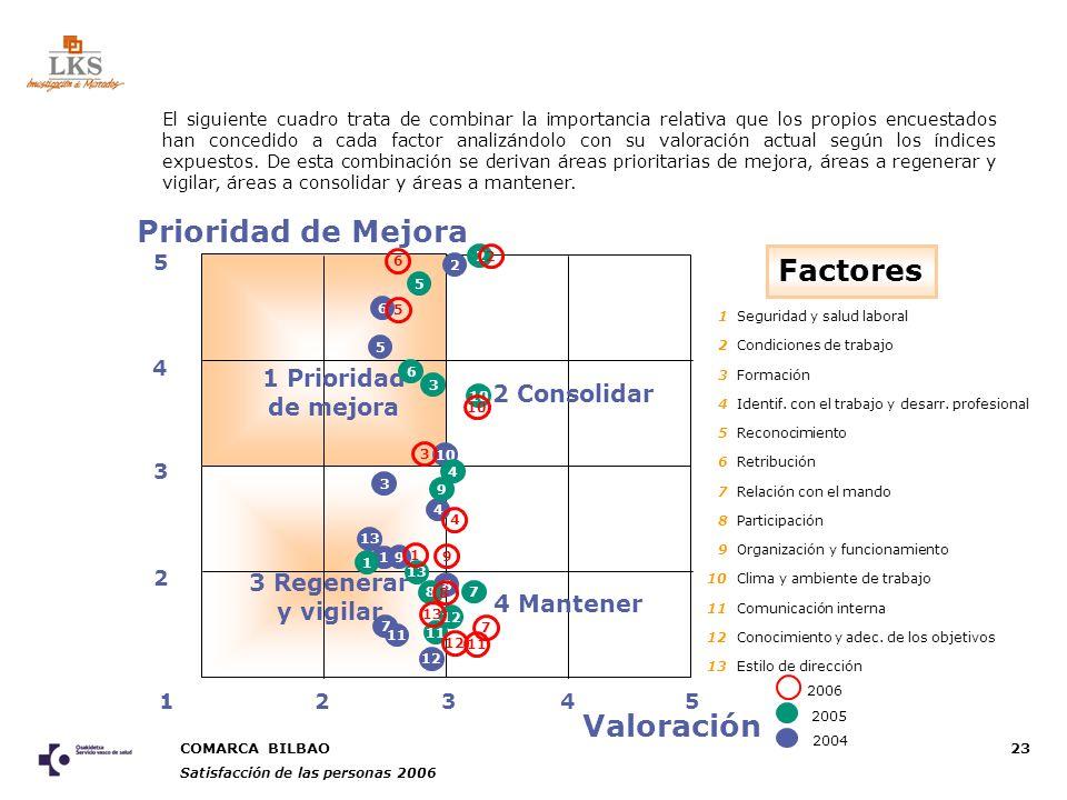 COMARCA BILBAO Satisfacción de las personas 2006 23 25 3 5 2 4 13 4 Prioridad de Mejora Valoración Factores 1 Prioridad de mejora 3 Regenerar y vigilar 4 Mantener 2 Consolidar 1 5 4 3 7 8 9 10 11 2 6 1212 1313 1Seguridad y salud laboral 2Condiciones de trabajo 3Formación 4Identif.