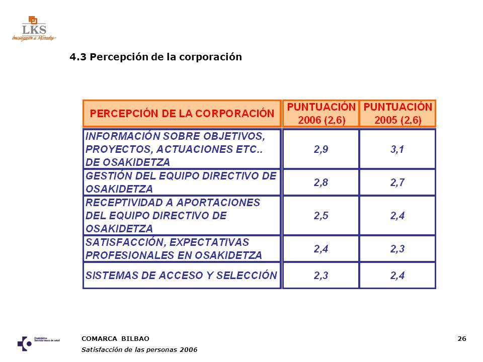 COMARCA BILBAO Satisfacción de las personas 2006 26 4.3 Percepción de la corporación