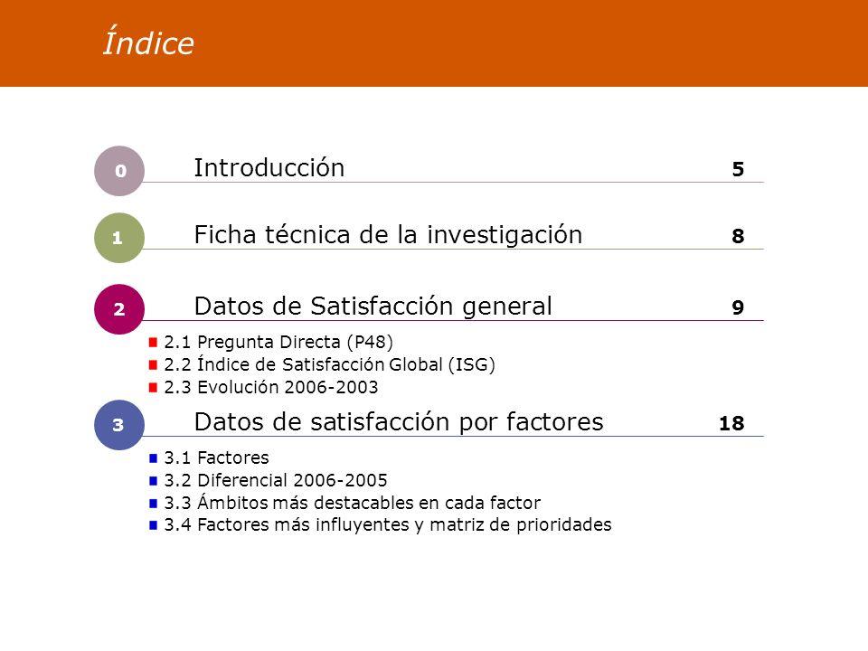 2 Datos de Satisfacción general 9 Índice Datos de satisfacción por factores 18 2.1 Pregunta Directa (P48) 2.2 Índice de Satisfacción Global (ISG) 2.3 Evolución 2006-2003 3.1 Factores 3.2 Diferencial 2006-2005 3.3 Ámbitos más destacables en cada factor 3.4 Factores más influyentes y matriz de prioridades Introducción 5 1 Ficha técnica de la investigación 8 3 0