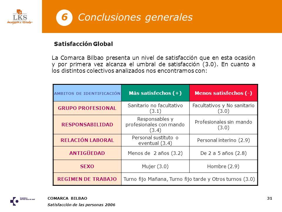 COMARCA BILBAO Satisfacción de las personas 2006 31 Conclusiones generales 6 AMBITOS DE IDENTIFICACIÓN Más satisfechos (+)Menos satisfechos (-) GRUPO PROFESIONAL Sanitario no facultativo (3.1) Facultativos y No sanitario (3.0) RESPONSABILIDAD Responsables y profesionales con mando (3.4) Profesionales sin mando (3.0) RELACIÓN LABORAL Personal sustituto o eventual (3.4) Personal interino (2.9) ANTIGÜEDADMenos de 2 años (3.2)De 2 a 5 años (2.8) SEXOMujer (3.0)Hombre (2.9) REGIMEN DE TRABAJOTurno fijo Mañana, Turno fijo tarde y Otros turnos (3.0) Satisfacción Global La Comarca Bilbao presenta un nivel de satisfacción que en esta ocasión y por primera vez alcanza el umbral de satisfacción (3.0).