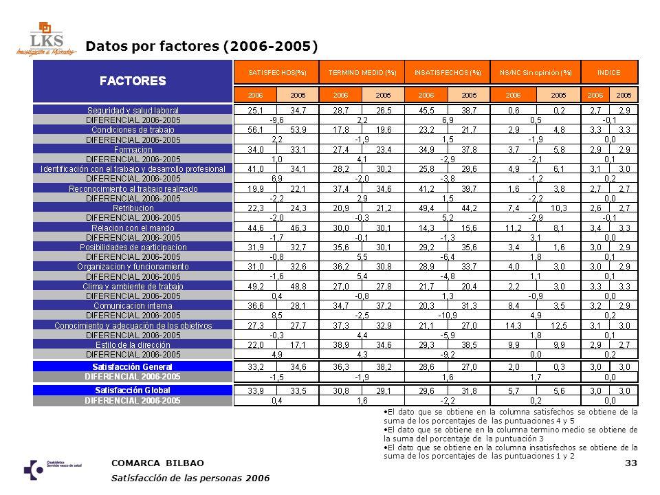 COMARCA BILBAO Satisfacción de las personas 2006 33 Datos por factores (2006-2005) El dato que se obtiene en la columna satisfechos se obtiene de la suma de los porcentajes de las puntuaciones 4 y 5 El dato que se obtiene en la columna termino medio se obtiene de la suma del porcentaje de la puntuación 3 El dato que se obtiene en la columna insatisfechos se obtiene de la suma de los porcentajes de las puntuaciones 1 y 2