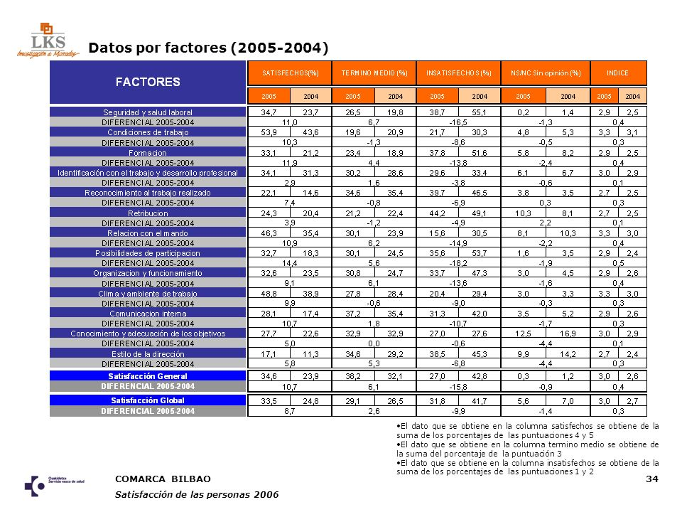 COMARCA BILBAO Satisfacción de las personas 2006 34 Datos por factores (2005-2004) El dato que se obtiene en la columna satisfechos se obtiene de la suma de los porcentajes de las puntuaciones 4 y 5 El dato que se obtiene en la columna termino medio se obtiene de la suma del porcentaje de la puntuación 3 El dato que se obtiene en la columna insatisfechos se obtiene de la suma de los porcentajes de las puntuaciones 1 y 2