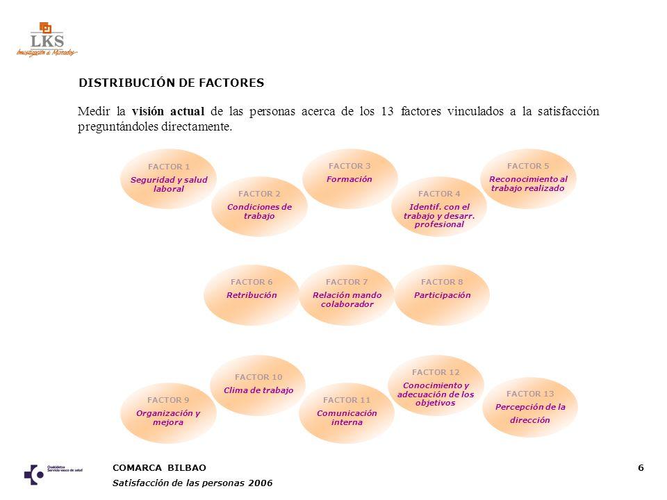 COMARCA BILBAO Satisfacción de las personas 2006 6 DISTRIBUCIÓN DE FACTORES FACTOR 1 Seguridad y salud laboral FACTOR 2 Condiciones de trabajo FACTOR 3 Formación FACTOR 4 Identif.