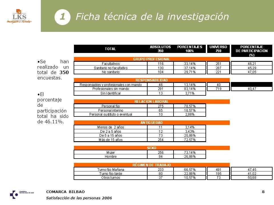 COMARCA BILBAO Satisfacción de las personas 2006 8 Ficha técnica de la investigación 1 Se han realizado un total de 350 encuestas.
