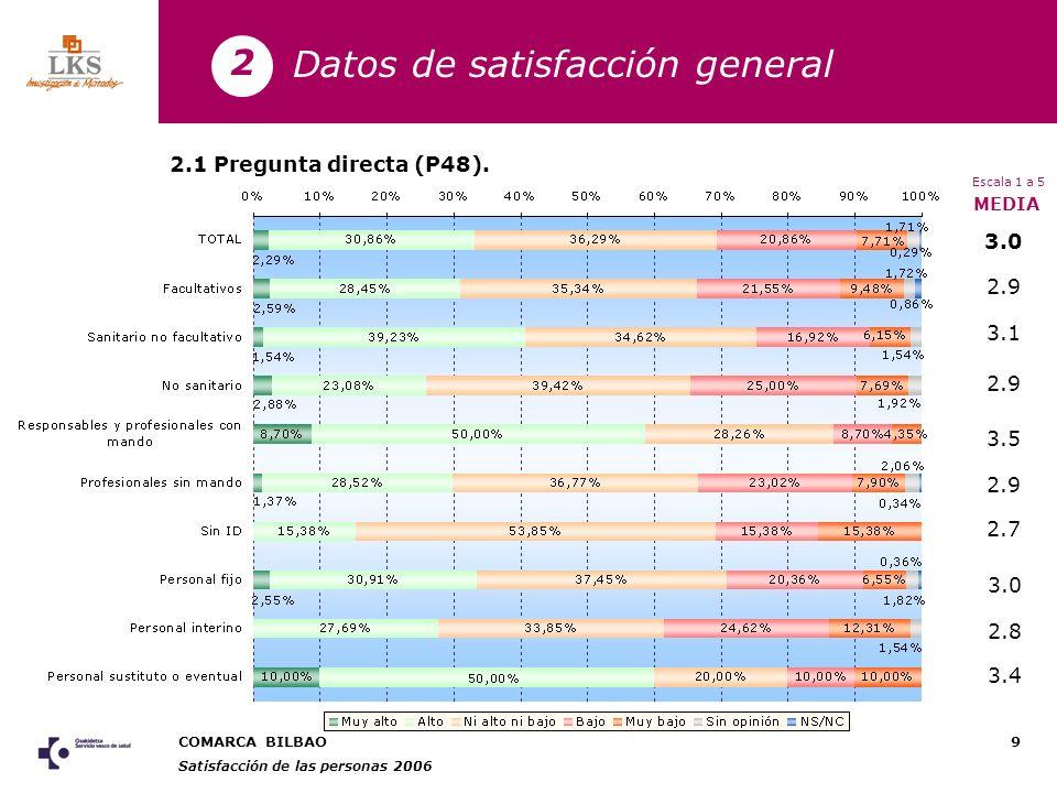 COMARCA BILBAO Satisfacción de las personas 2006 10 3.2 2.7 2.9 3.0 2.9 3.0 MEDIA Pregunta directa (P48).