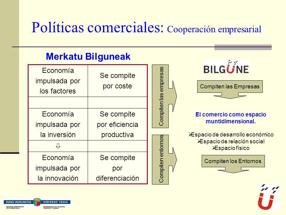 Políticas comerciales: Cooperación empresarial Merkatu Bilguneak Economía impulsada por los factores Se compite por coste Economía impulsada por la inversión Se compite por eficiencia productiva Economía impulsada por la innovación Se compite por diferenciación Compiten las empresas Compiten entornos El comercio como espacio muntidimensional.