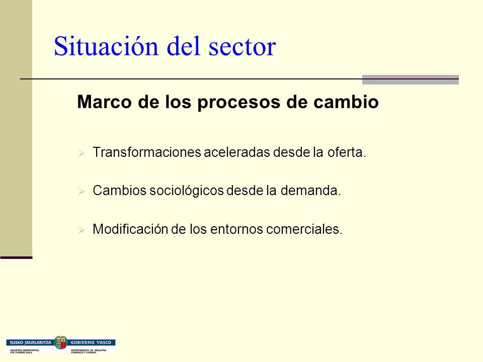 Situación del sector Marco de los procesos de cambio Transformaciones aceleradas desde la oferta.