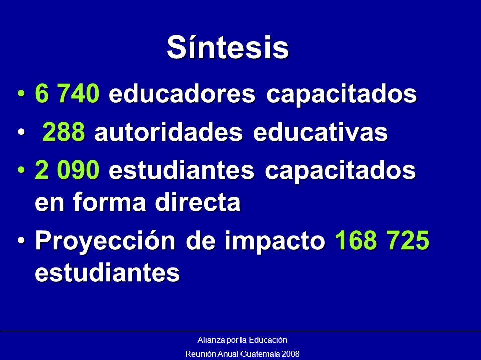 Síntesis Alianza por la Educación Reunión Anual Guatemala 2008 6 740 educadores capacitados6 740 educadores capacitados 288 autoridades educativas 288 autoridades educativas 2 090 estudiantes capacitados en forma directa2 090 estudiantes capacitados en forma directa Proyección de impacto 168 725 estudiantesProyección de impacto 168 725 estudiantes