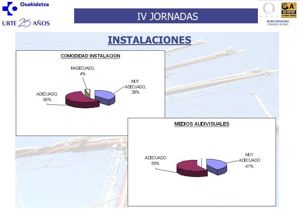 IV JORNADAS TEMAS TRATADOS