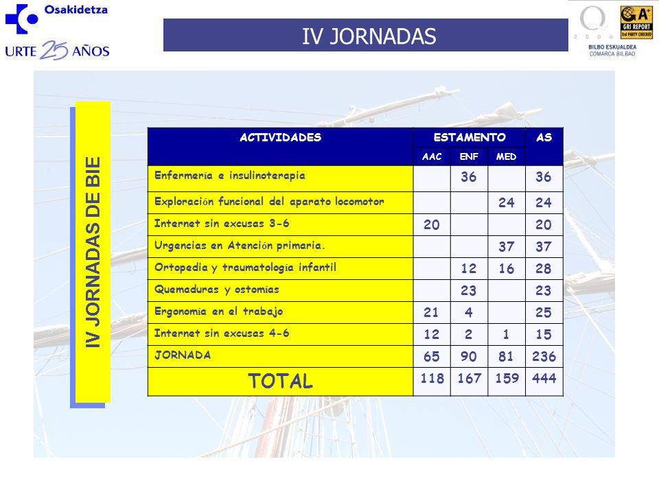 N º Solicitudes: 356 N º Asistentes: 236 AAC + ADMON 65 ENFERMERÍA 90 MEDICINA 81