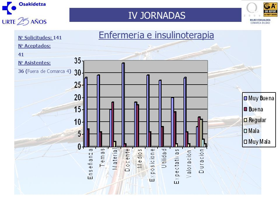 IV JORNADAS N º Solicitudes: 141 N º Aceptados: 41 N º Asistentes: 36 (Fuera de Comarca 4) Enfermer í a e insulinoterapia