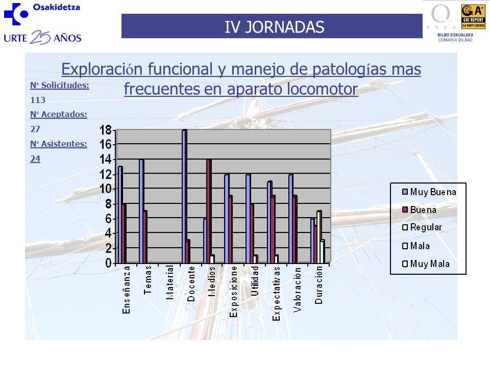 IV JORNADAS Exploraci ó n funcional y manejo de patolog í as mas frecuentes en aparato locomotor N º Solicitudes: 113 N º Aceptados: 27 N º Asistentes: 24