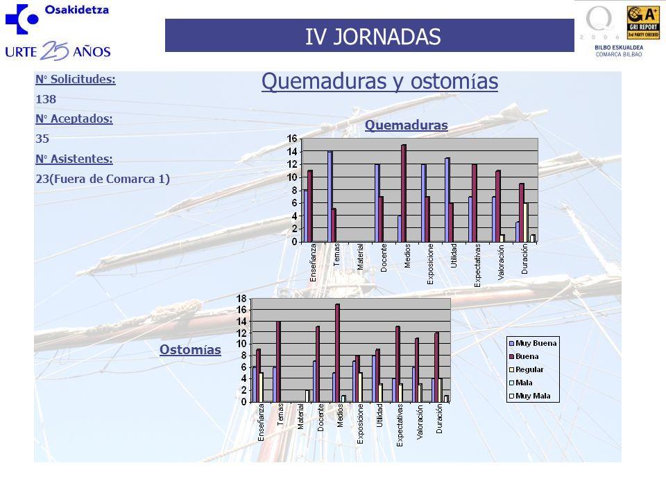 IV JORNADAS N º Solicitudes: 105 N º aceptados: 28 N º Asistentes: 28(Fuera de Comarca 1) Ortopedia y Traumatolog í a infantil