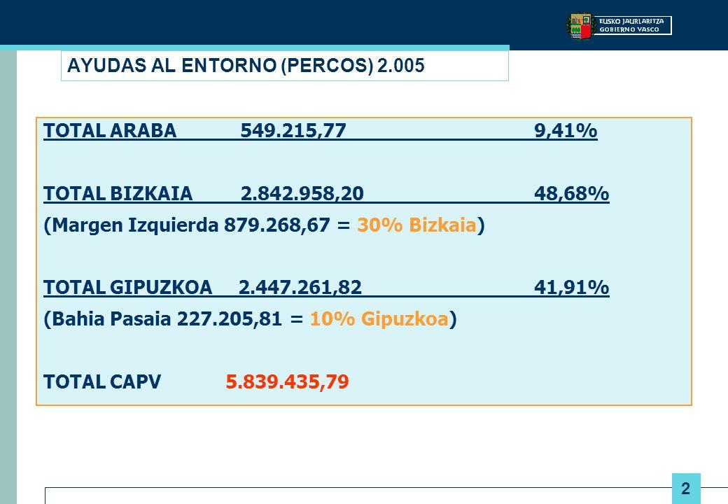 2 AYUDAS AL ENTORNO (PERCOS) 2.005 TOTAL ARABA 549.215,77 9,41% TOTAL BIZKAIA 2.842.958,20 48,68% (Margen Izquierda 879.268,67 = 30% Bizkaia) TOTAL GIPUZKOA 2.447.261,82 41,91% (Bahia Pasaia 227.205,81 = 10% Gipuzkoa) TOTAL CAPV 5.839.435,79
