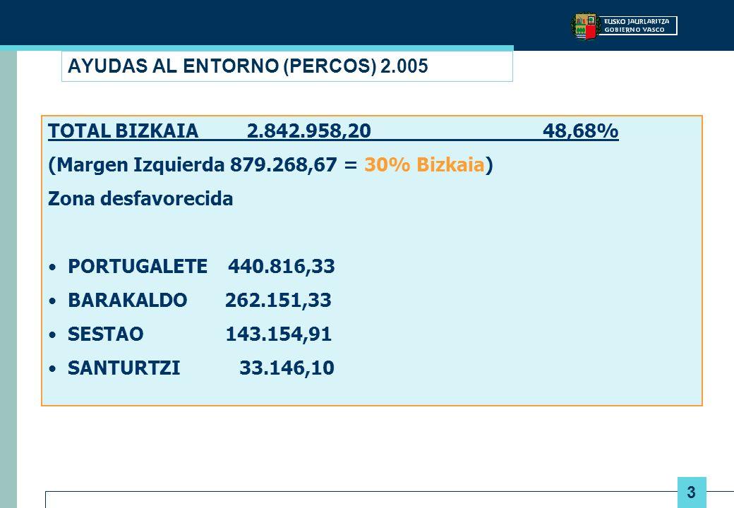 3 AYUDAS AL ENTORNO (PERCOS) 2.005 TOTAL BIZKAIA 2.842.958,20 48,68% (Margen Izquierda 879.268,67 = 30% Bizkaia) Zona desfavorecida PORTUGALETE 440.816,33 BARAKALDO 262.151,33 SESTAO 143.154,91 SANTURTZI 33.146,10