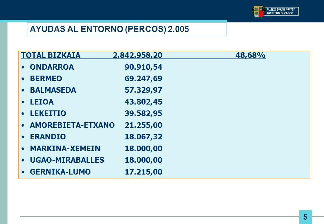 6 AYUDAS AL ENTORNO (PERCOS) 2.005 TOTAL ARABA 549.215,77 9,41% VITORIA-GASTEIZ447.941,37 AGURAIN80.326,12 LAUDIO/LLODIO20.948,28