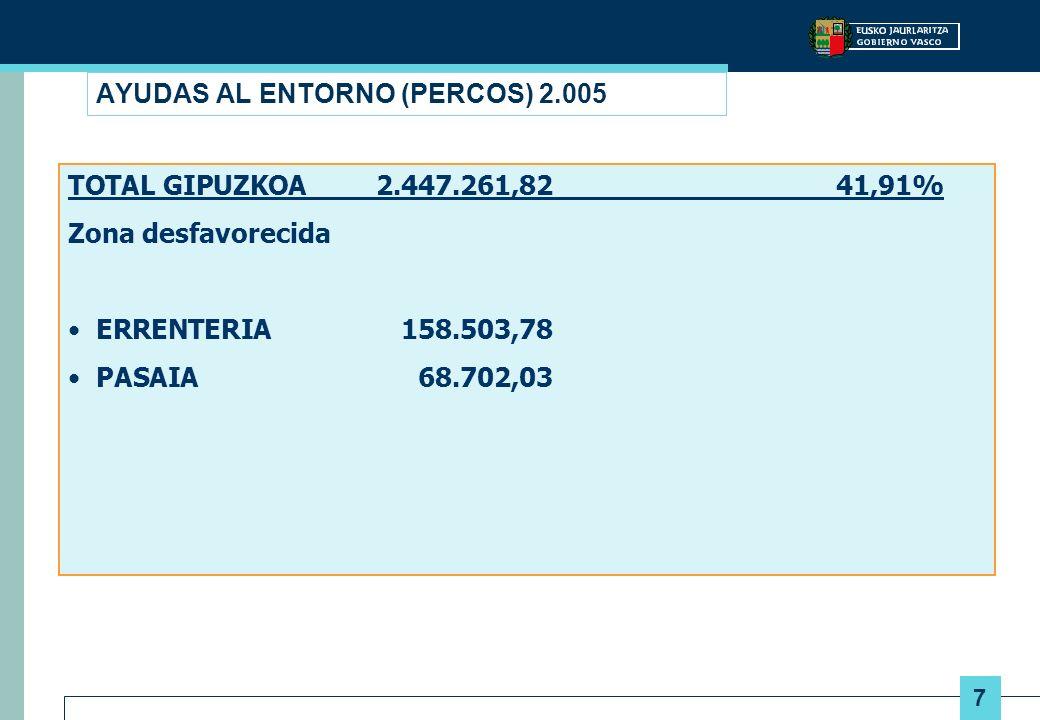 7 AYUDAS AL ENTORNO (PERCOS) 2.005 TOTAL GIPUZKOA2.447.261,8241,91% Zona desfavorecida ERRENTERIA158.503,78 PASAIA68.702,03