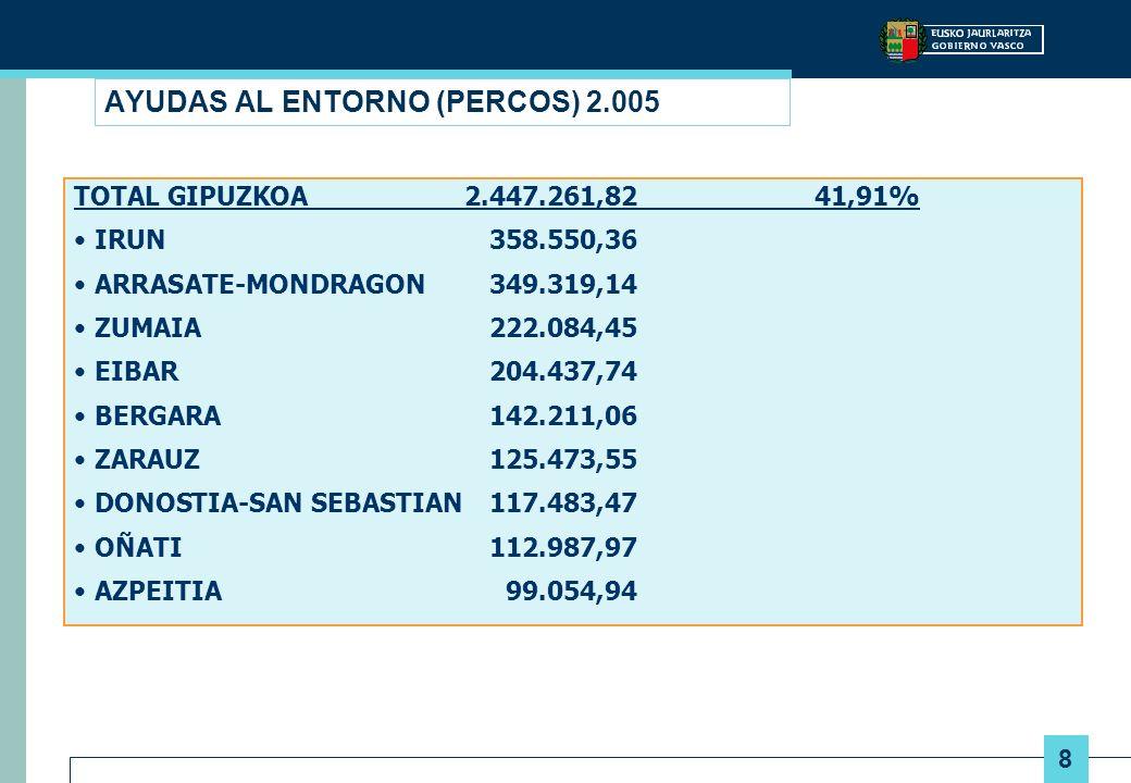 9 AYUDAS AL ENTORNO (PERCOS) 2.005 TOTAL GIPUZKOA2.447.261,82 41,91% TOLOSA 95.969,52 ORIO 89.895,47 ELGOIBAR 81.324,78 URRETXU69.078,59 TOLOSA68.987,79 AZKOITIA 51.373,90 ARETXABALETA16.306,03 DEBA 15.517,25