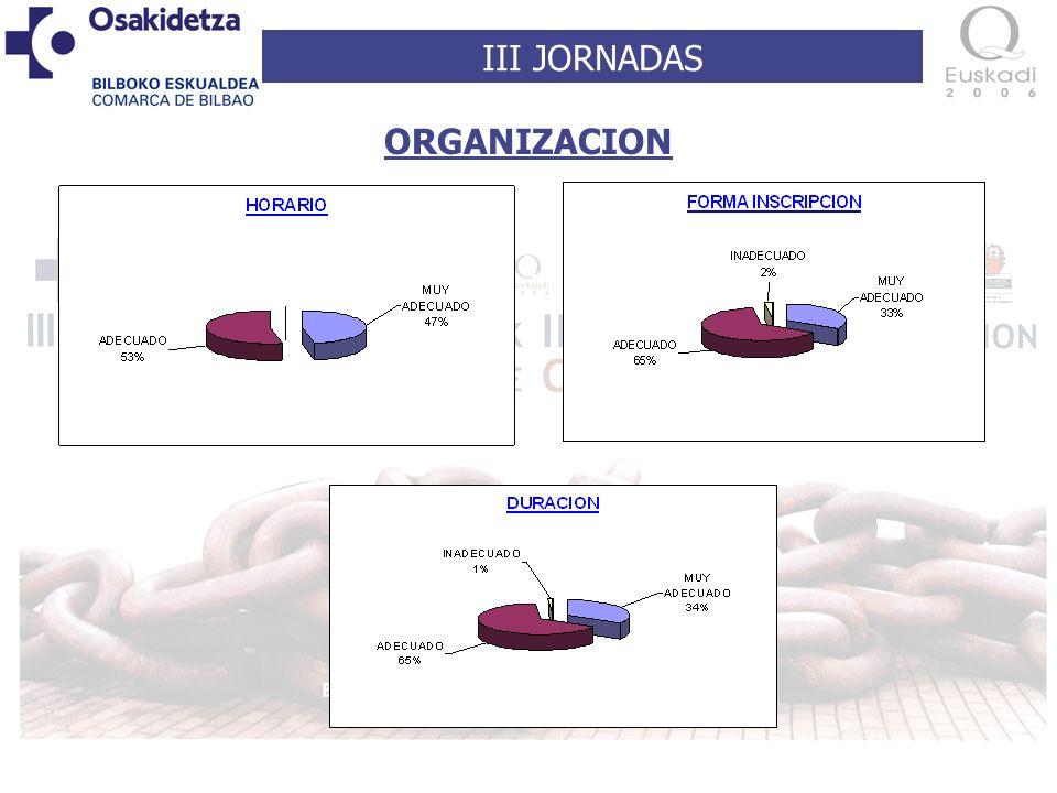 III JORNADAS ORGANIZACION