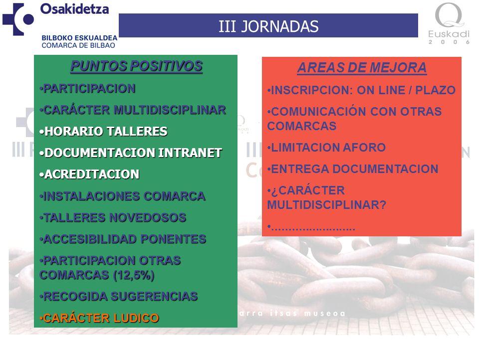 III JORNADAS PUNTOS POSITIVOS PARTICIPACIONPARTICIPACION CARÁCTER MULTIDISCIPLINARCARÁCTER MULTIDISCIPLINAR HORARIO TALLERESHORARIO TALLERES DOCUMENTACION INTRANETDOCUMENTACION INTRANET ACREDITACIONACREDITACION INSTALACIONES COMARCAINSTALACIONES COMARCA TALLERES NOVEDOSOSTALLERES NOVEDOSOS ACCESIBILIDAD PONENTESACCESIBILIDAD PONENTES PARTICIPACION OTRAS COMARCAS (12,5%)PARTICIPACION OTRAS COMARCAS (12,5%) RECOGIDA SUGERENCIASRECOGIDA SUGERENCIAS CARÁCTER LUDICOCARÁCTER LUDICO AREAS DE MEJORA INSCRIPCION: ON LINE / PLAZO COMUNICACIÓN CON OTRAS COMARCAS LIMITACION AFORO ENTREGA DOCUMENTACION ¿CARÁCTER MULTIDISCIPLINAR .........................