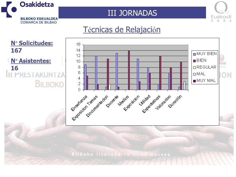 III JORNADAS N º Solicitudes: 167 N º Asistentes: 16 T é cnicas de Relajaci ó n