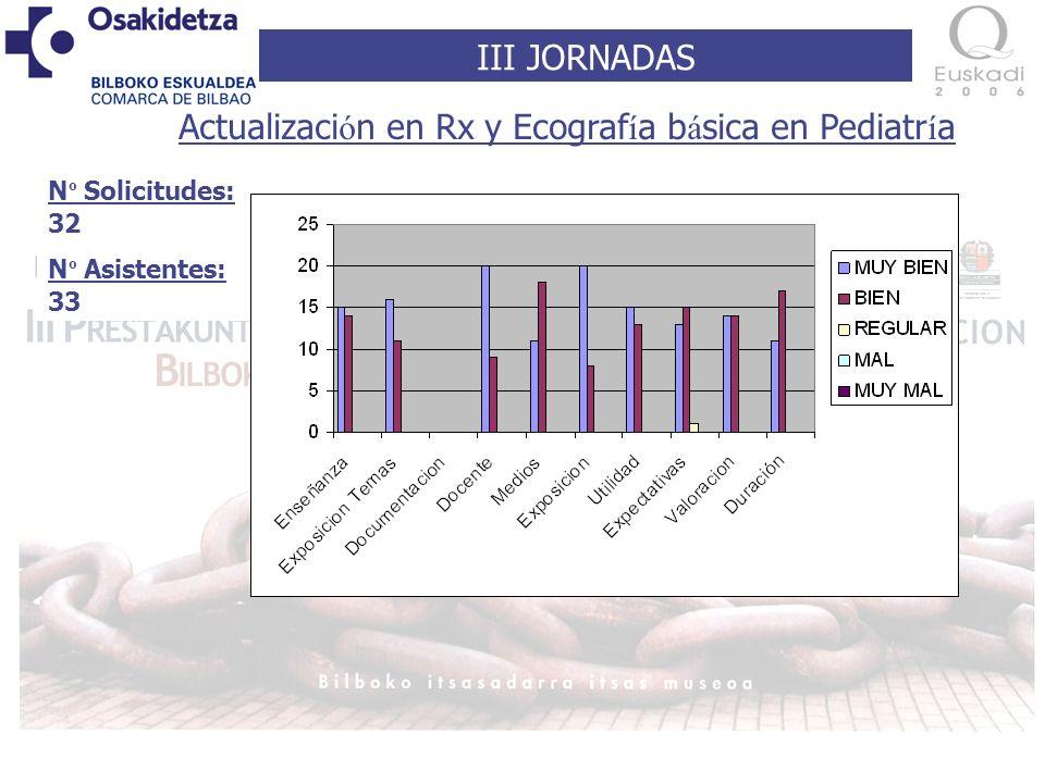 III JORNADAS N º Solicitudes: 32 N º Asistentes: 33 Actualizaci ó n en Rx y Ecograf í a b á sica en Pediatr í a