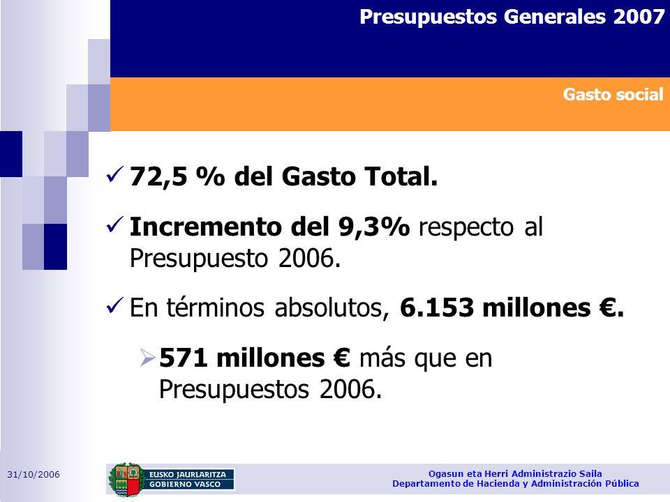 31/10/2006 Ogasun eta Herri Administrazio Saila Departamento de Hacienda y Administración Pública Presupuestos Generales 2007 72,5 % del Gasto Total.