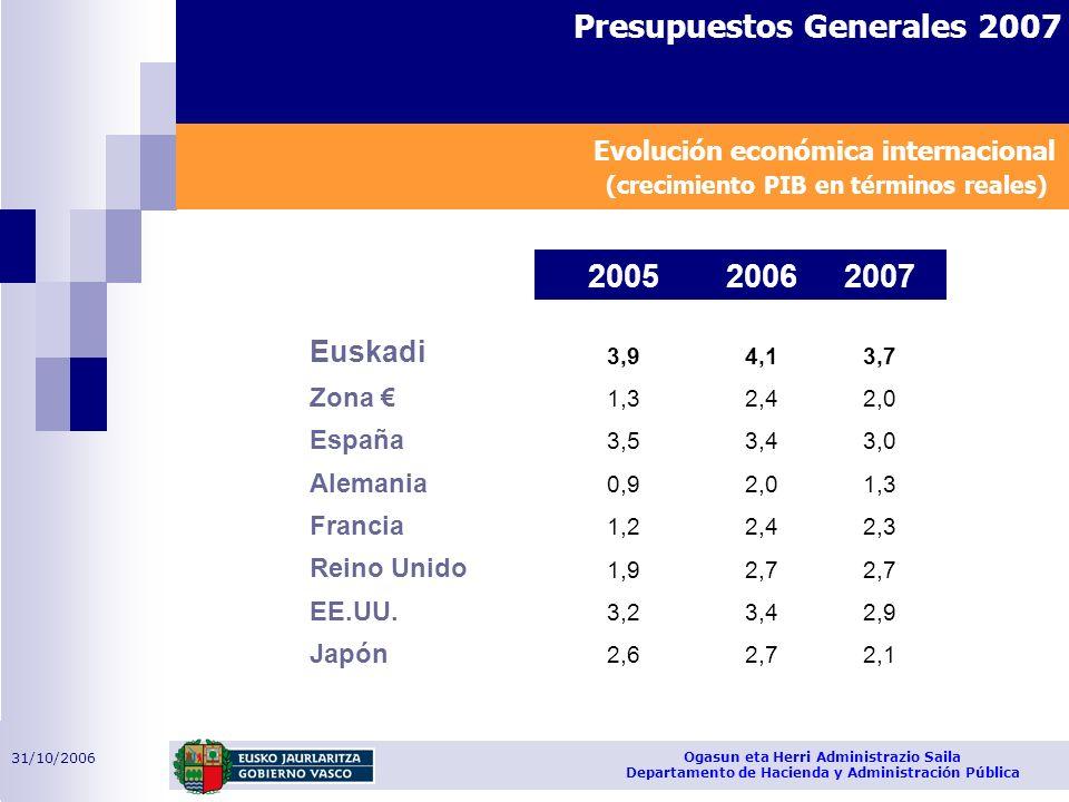 31/10/2006 Ogasun eta Herri Administrazio Saila Departamento de Hacienda y Administración Pública Presupuestos Generales 2007 Evolución económica inte