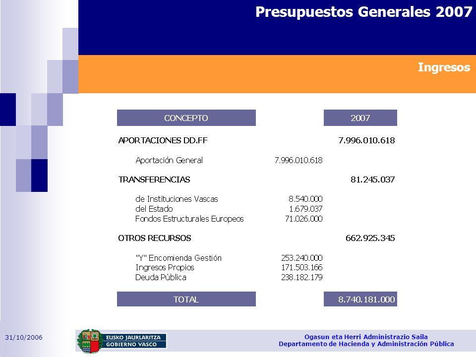 31/10/2006 Ogasun eta Herri Administrazio Saila Departamento de Hacienda y Administración Pública Presupuestos Generales 2007 Ingresos