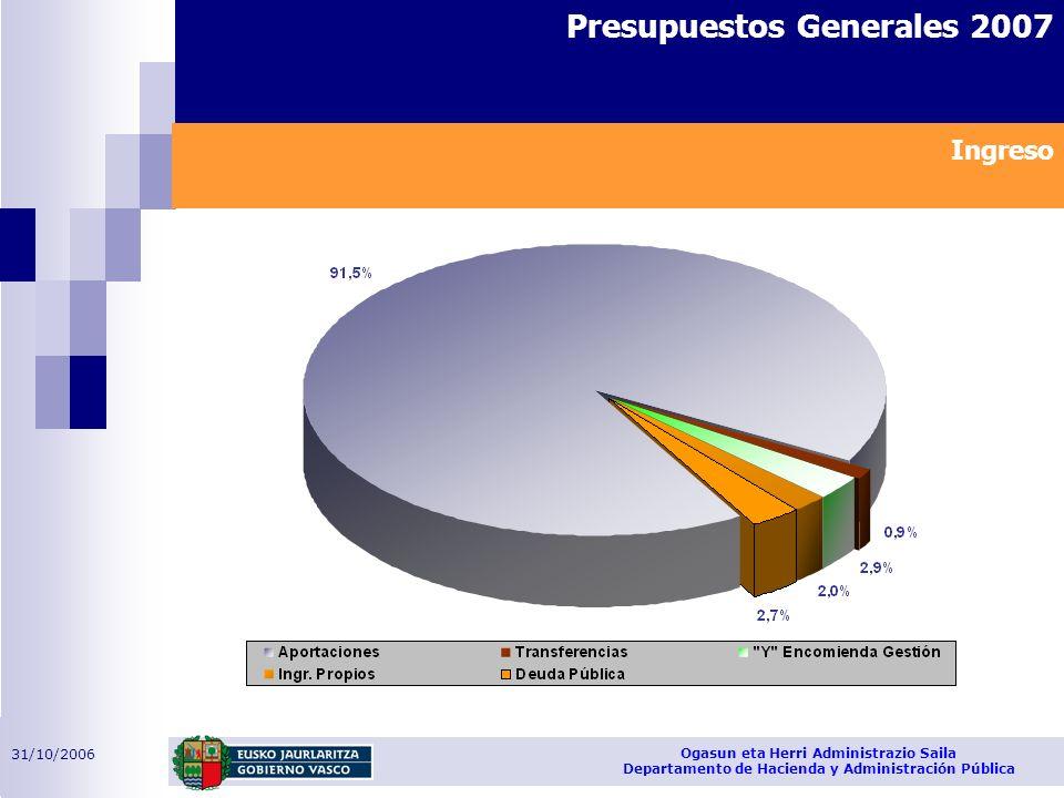 31/10/2006 Ogasun eta Herri Administrazio Saila Departamento de Hacienda y Administración Pública Presupuestos Generales 2007 Ingreso