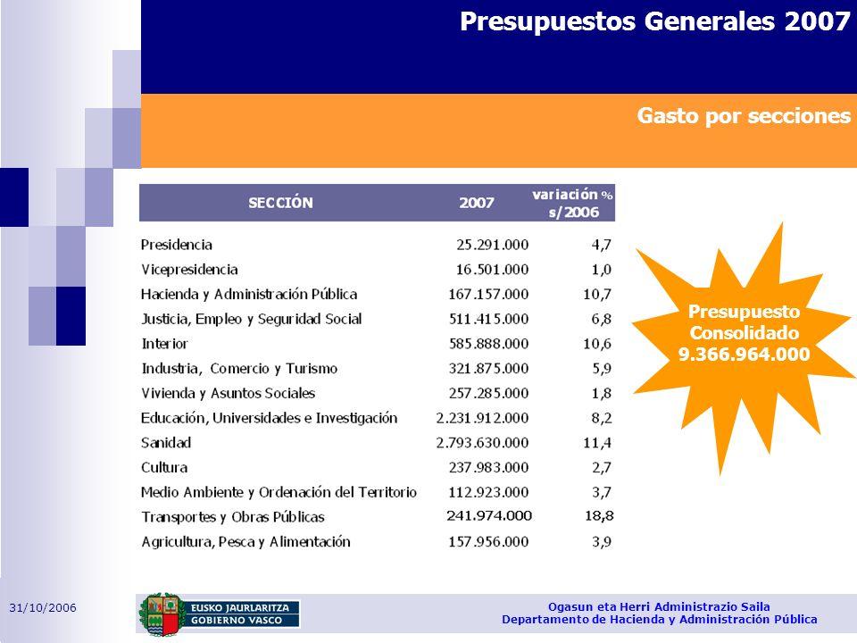 31/10/2006 Ogasun eta Herri Administrazio Saila Departamento de Hacienda y Administración Pública Presupuestos Generales 2007 Presupuesto Consolidado 9.366.964.000 Gasto por secciones