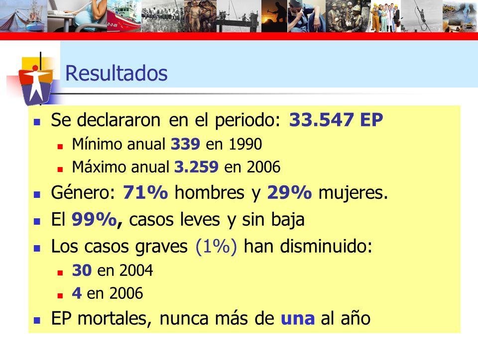 Resultados Se declararon en el periodo: 33.547 EP Mínimo anual 339 en 1990 Máximo anual 3.259 en 2006 Género: 71% hombres y 29% mujeres. El 99%, casos