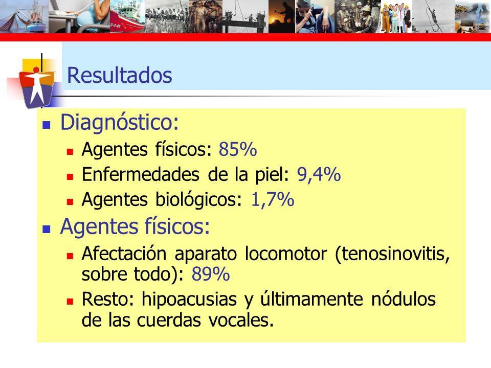 Resultados Diagnóstico: Agentes físicos: 85% Enfermedades de la piel: 9,4% Agentes biológicos: 1,7% Agentes físicos: Afectación aparato locomotor (ten