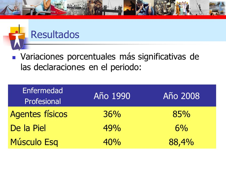 Resultados Variaciones porcentuales más significativas de las declaraciones en el periodo: Enfermedad Profesional Año 1990Año 2008 Agentes físicos36%8