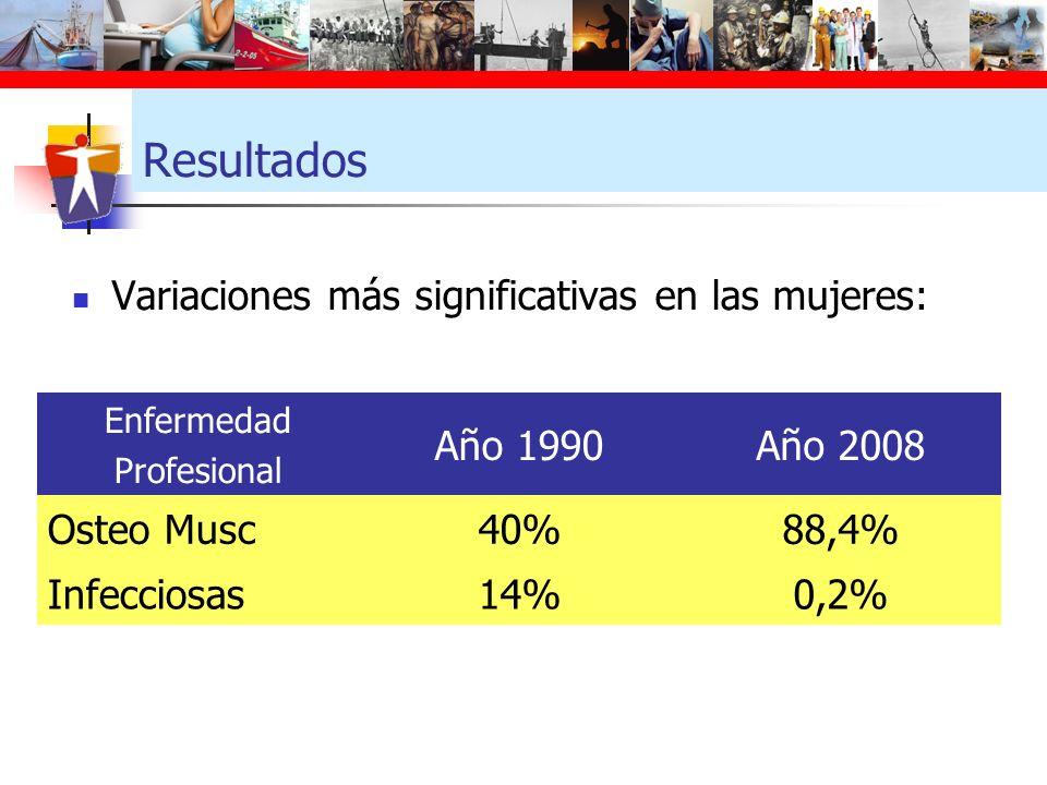 Resultados Variaciones más significativas en las mujeres: Enfermedad Profesional Año 1990Año 2008 Osteo Musc40%88,4% Infecciosas14%0,2%