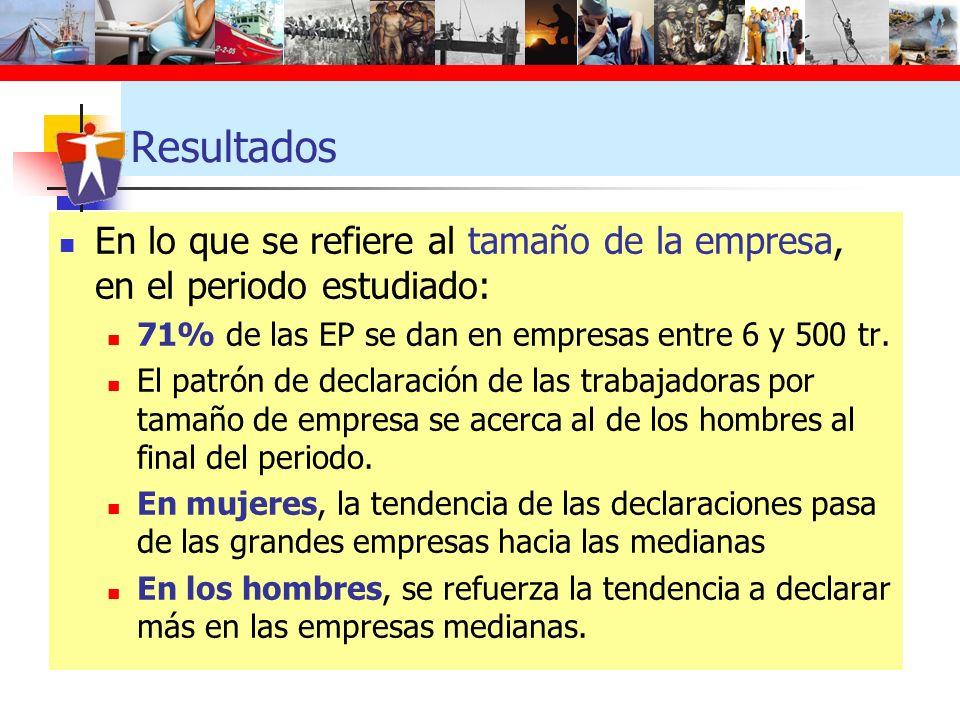 Resultados En lo que se refiere al tamaño de la empresa, en el periodo estudiado: 71% de las EP se dan en empresas entre 6 y 500 tr. El patrón de decl