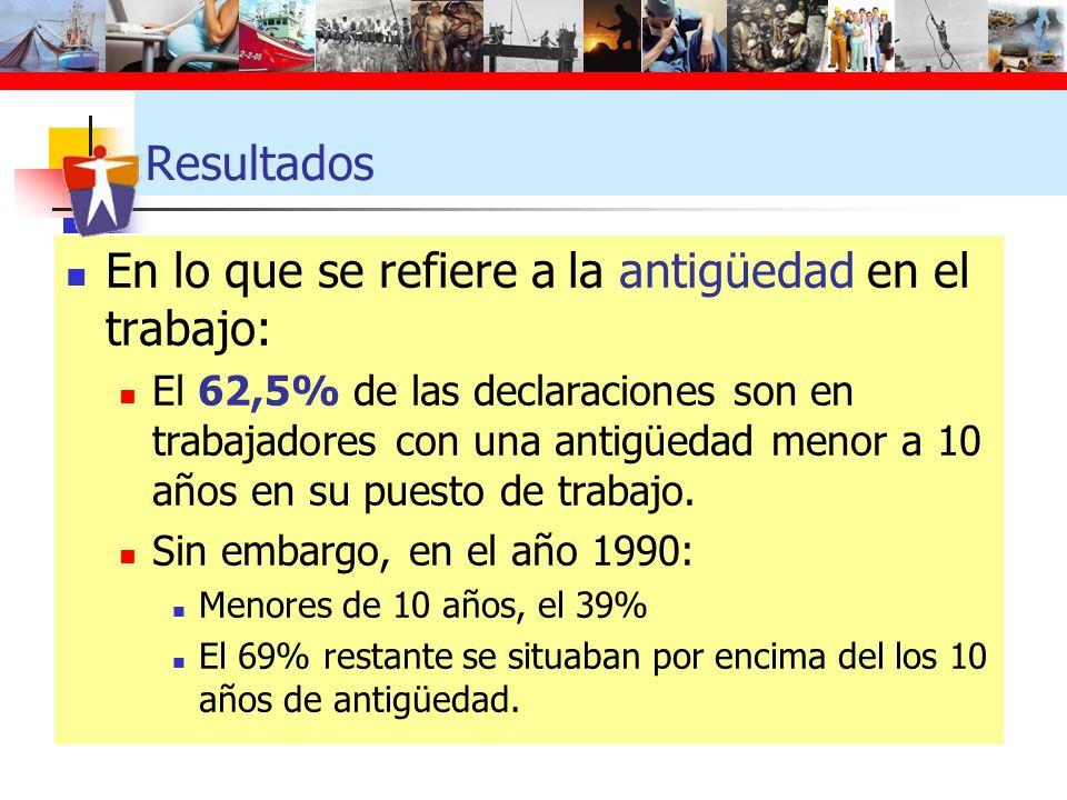 Resultados En lo que se refiere a la antigüedad en el trabajo: El 62,5% de las declaraciones son en trabajadores con una antigüedad menor a 10 años en