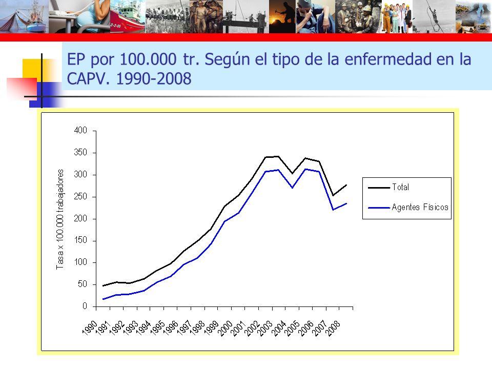 EP por 100.000 tr. Según el tipo de la enfermedad en la CAPV. 1990-2008