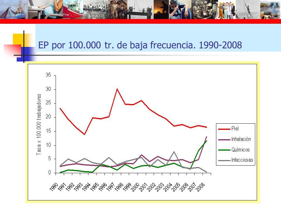 EP por 100.000 tr. de baja frecuencia. 1990-2008