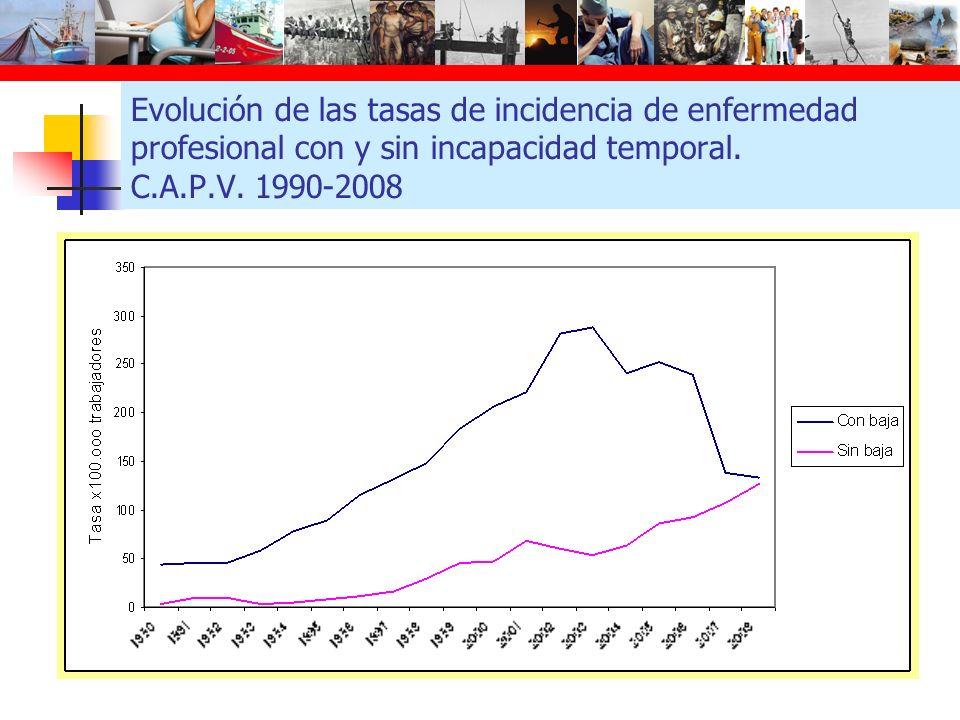 Evolución de las tasas de incidencia de enfermedad profesional con y sin incapacidad temporal. C.A.P.V. 1990-2008