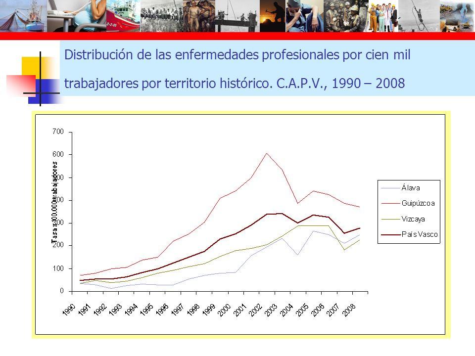 Distribución de las enfermedades profesionales por cien mil trabajadores por territorio histórico. C.A.P.V., 1990 – 2008