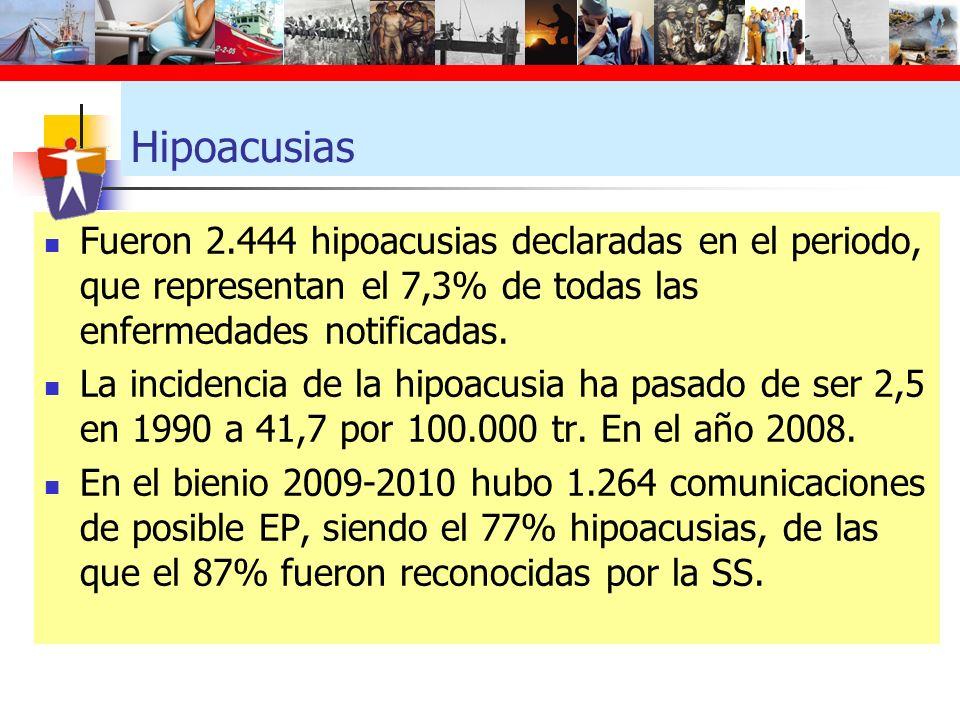 Hipoacusias Fueron 2.444 hipoacusias declaradas en el periodo, que representan el 7,3% de todas las enfermedades notificadas. La incidencia de la hipo