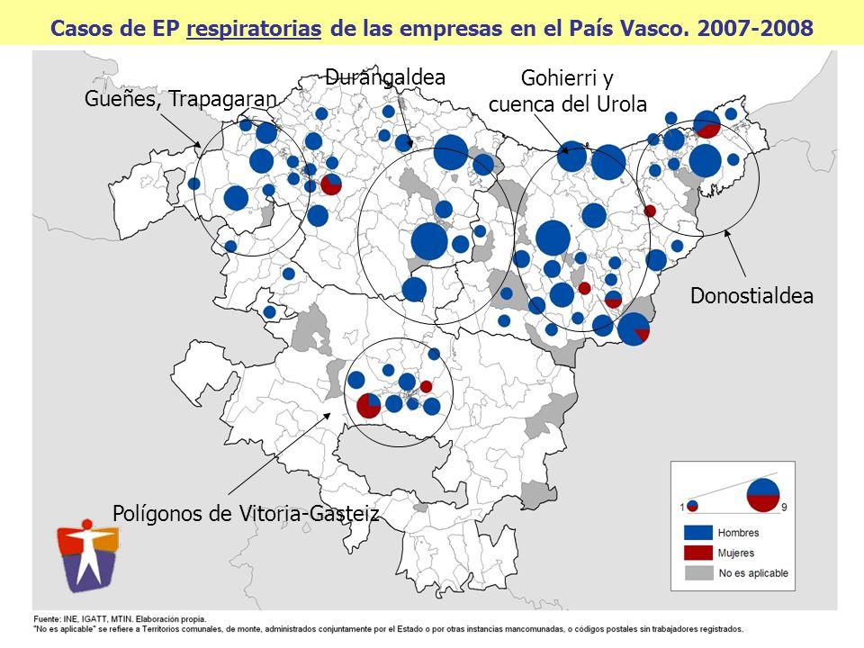 Casos de EP respiratorias de las empresas en el País Vasco. 2007-2008 Gohierri y cuenca del Urola Donostialdea Polígonos de Vitoria-Gasteiz Durangalde