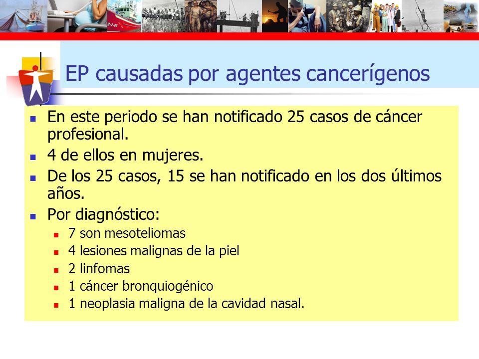 EP causadas por agentes cancerígenos En este periodo se han notificado 25 casos de cáncer profesional. 4 de ellos en mujeres. De los 25 casos, 15 se h