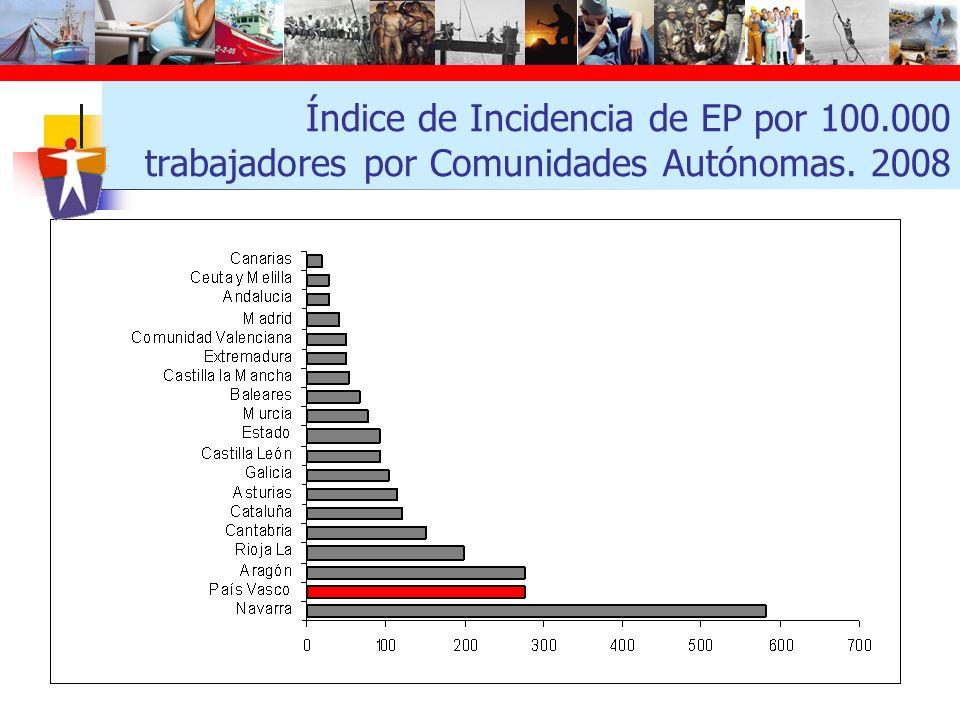 Índice de Incidencia de EP por 100.000 trabajadores por Comunidades Autónomas. 2008