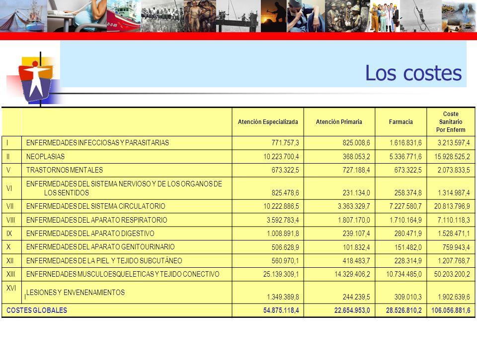 Los costes Atención EspecializadaAtención PrimariaFarmacia Coste Sanitario Por Enferm IENFERMEDADES INFECCIOSAS Y PARASITARIAS 771.757,3825.008,61.616