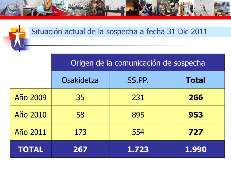 Situación actual de la sospecha a fecha 31 Dic 2011 Origen de la comunicación de sospecha OsakidetzaSS.PP.Total Año 200935231266 Año 201058895953 Año