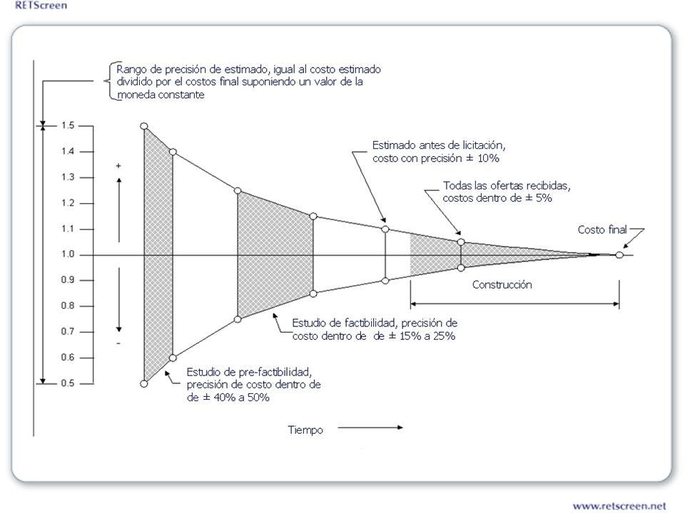Financial Analysis Costos de energía del sistema del caso base (p.ej.