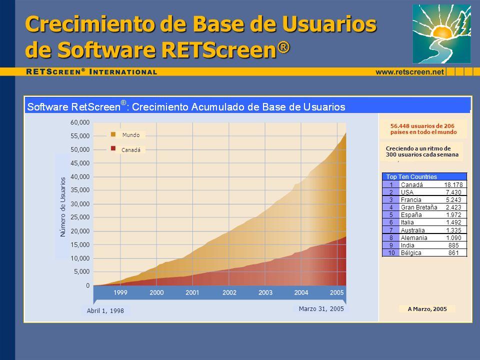 Crecimiento de Base de Usuarios de Software RETScreen ® Número de Usuarios Abril 1, 1998 Marzo 31, 2005 Canadá Mundo 56.448 usuarios de 206 países en todo el mundo Creciendo a un ritmo de 300 usuarios cada semana Top Ten Countries 1Canadá18.178 2USA7.430 3Francia5.243 4Gran Bretaña2.423 5España1.972 6Italia1.492 7Australia1.335 8Alemania1.090 9India885 10Bélgica861 A Marzo, 2005